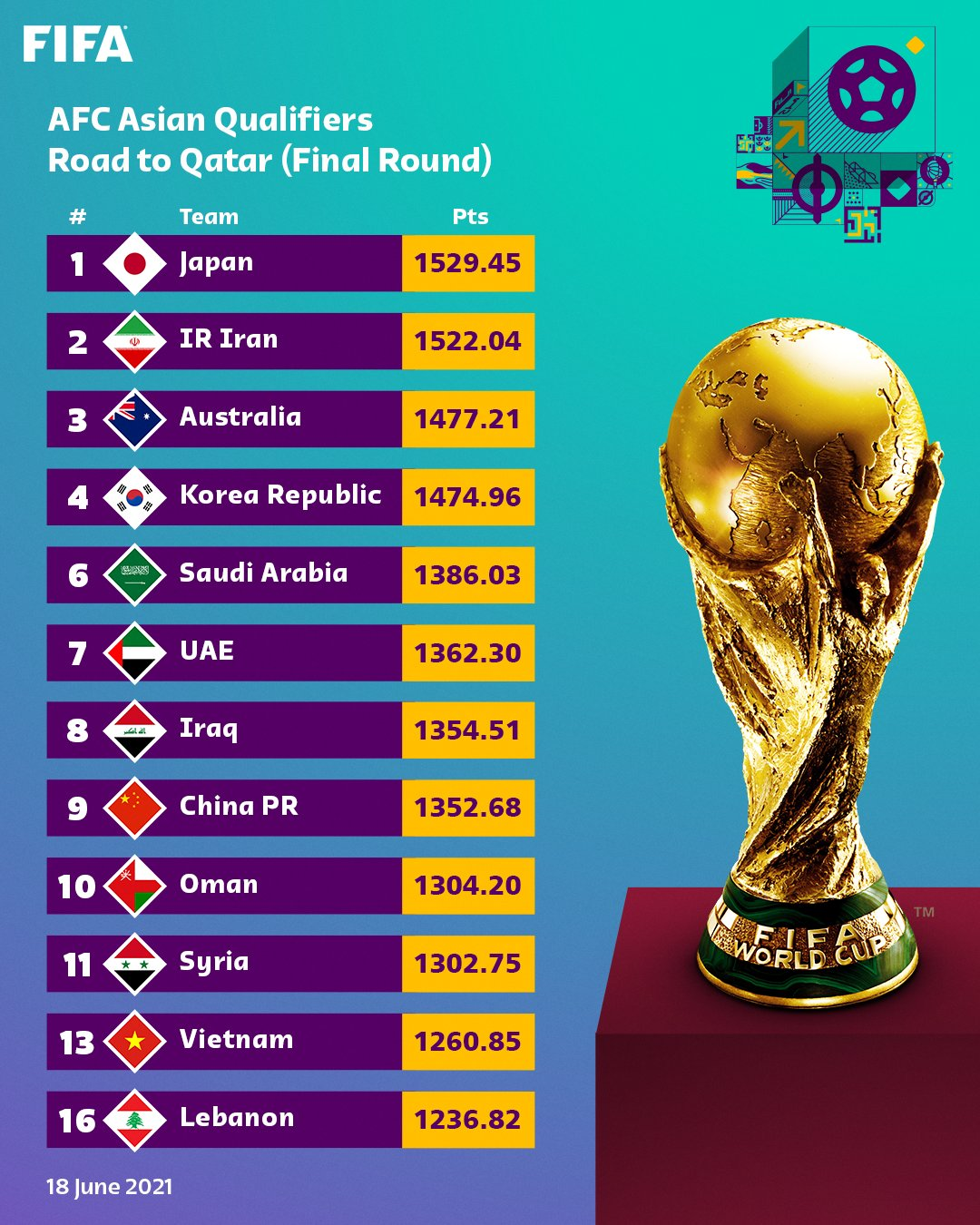 The FIFA Ranking published on 18 June 2021