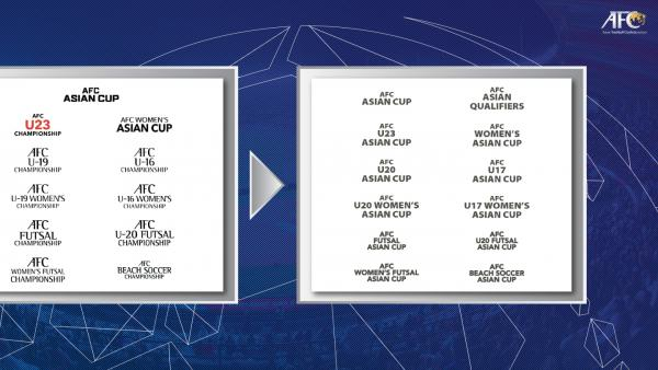 AFC Cups rebranded