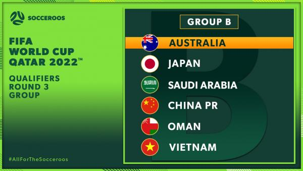 REVEALED: The Socceroos' Asian Qualifiers Final Round Group